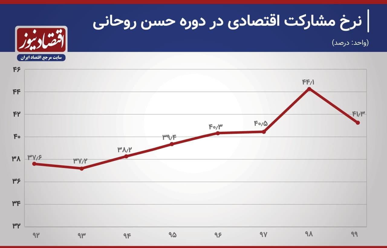 نرخ بیکاری